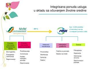 Integrisana ponuda usluga                                           u skladu sa ocuvanjem  ivotne sredine