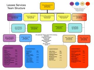 Lessee Services Team Structure