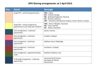 DPH Sharing arrangements: at 1 April 2013