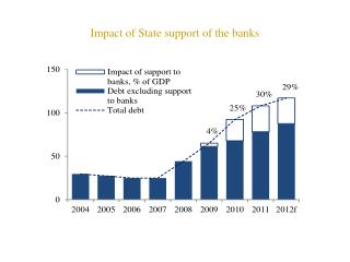 Impact of State support of the banks