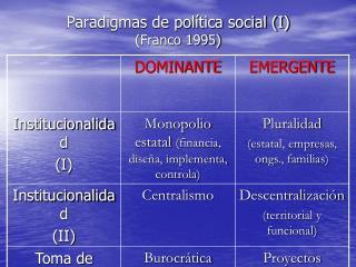 Paradigmas de pol tica social I Franco 1995