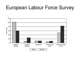 European Labour Force Survey