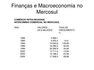 Finan as e Macroeconomia no Mercosul