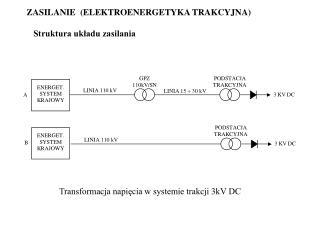 ZASILANIE  ELEKTROENERGETYKA TRAKCYJNA       Struktura ukladu zasilania