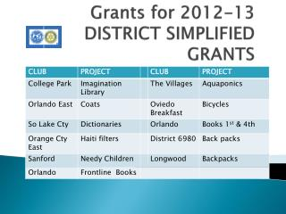 Grants for 2012-13   DISTRICT SIMPLIFIED GRANTS
