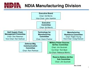 NDIA Manufacturing Division