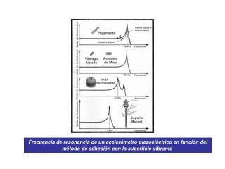 Frecuencia de resonancia de un aceler metro piezoel ctrico en funci n del m todo de adhesi n con la superficie vibrante.