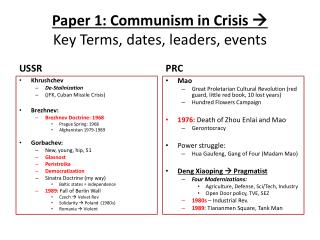 Paper 1: Communism in Crisis   Key Terms, dates, leaders, events