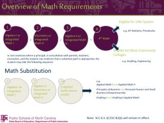 Overview of Math Requirements