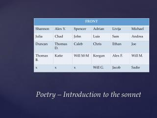 Poetry   Introduction to the sonnet