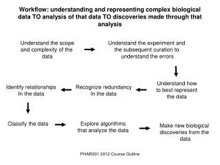 Workflow: understanding and representing complex biological data TO analysis of that data TO discoveries made through th
