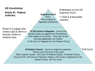 US Constitution Article III:  Federal Judiciary