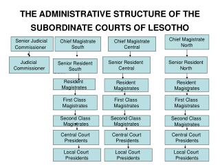 THE ADMINISTRATIVE STRUCTURE OF THE SUBORDINATE COURTS OF LESOTHO