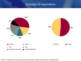 Summary of respondents