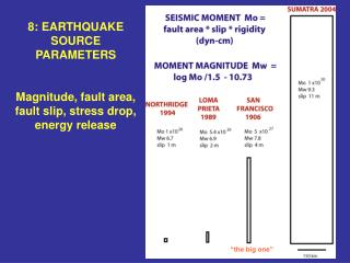 8: EARTHQUAKE SOURCE PARAMETERS  Magnitude, fault area, fault slip, stress drop, energy release