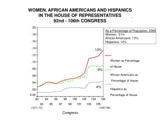 WOMEN, AFRICAN AMERICANS AND HISPANICS  IN THE HOUSE OF REPRESENTATIVES 92nd - 106th CONGRESS
