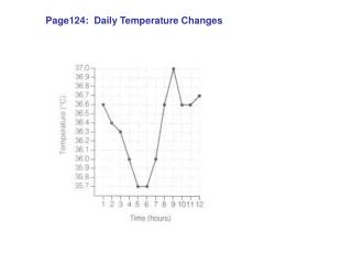 Page124:  Daily Temperature Changes