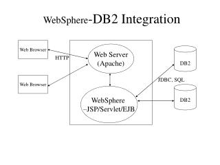 WebSphere-DB2 Integration