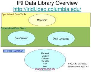 IRI Data Library Overview iridl.ldeo.columbia