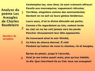 Analyse du po me Les Aveugles de Charles Baudelaire