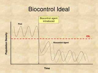 Biocontrol Ideal