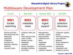Middleware Development Plan