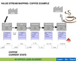 VALUE STREAM MAPPING- COFFEE EXAMPLE