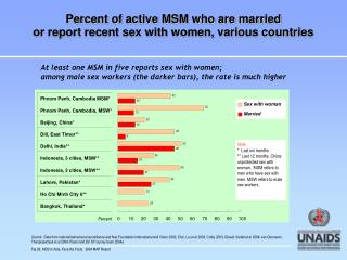 Percent of active MSM who are married  or report recent sex with women, various countries