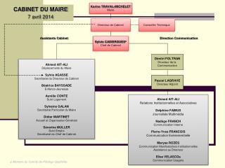 Bernard SICARD Maire