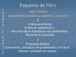 Esquema de Marx