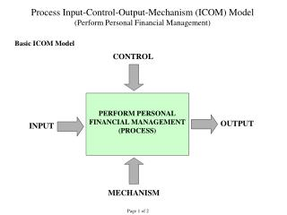 process input-control-output-mechanism icom model perform personal financial management