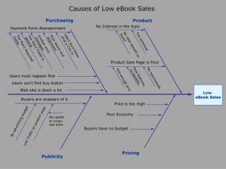 Low  eBook Sales
