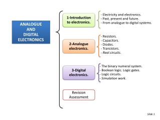 ANALOGUE AND  DIGITAL ELECTRONICS