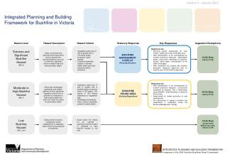 Integrated Planning and Building Framework for Bushfire in Victoria