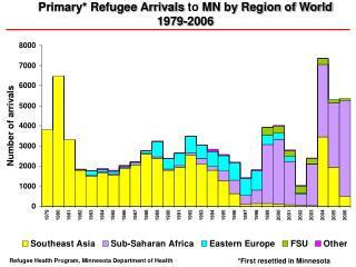 Primary Refugee Arrivals to MN by Region of World  1979-2006