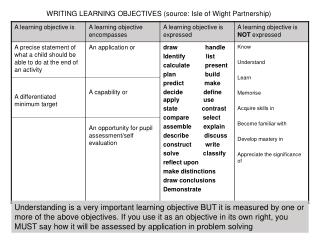 WRITING LEARNING OBJECTIVES source: Isle of Wight Partnership