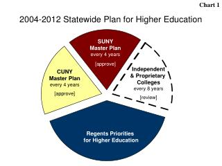 Regents Priorities for Higher Education