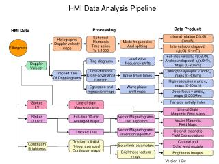 HMI Data Analysis Pipeline