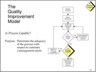the quality improvement model