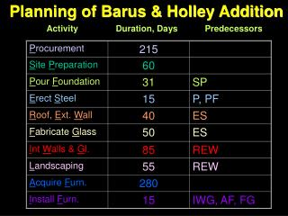 Planning of Barus  Holley Addition