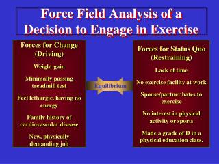 Force Field Analysis of a Decision to Engage in Exercise