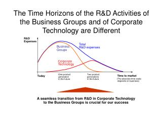 The Time Horizons of the RD Activities of the Business Groups and of Corporate Technology are Different