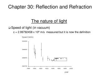 Chapter 30: Reflection and Refraction