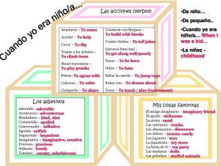 El amigo imaginario   imaginary friend El apodo - nickname La arena - sand Las camiones - trucks Los dinosaurios - dinos