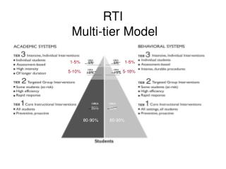 RTI  Multi-tier Model