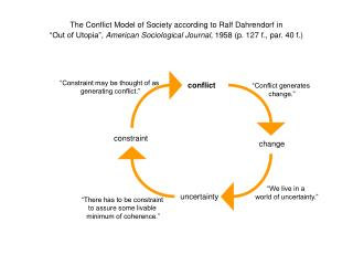 The Conflict Model of Society according to Ralf Dahrendorf in   Out of Utopia , American Sociological Journal, 1958 p. 1