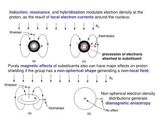 Induction, resonance, and hybridization modulate electron density at the proton, as the result of local electron current