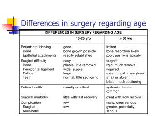 Differences in surgery regarding age