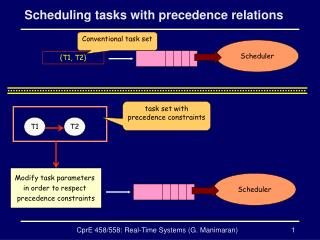 Scheduling tasks with precedence relations