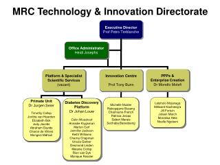MRC Technology  Innovation Directorate